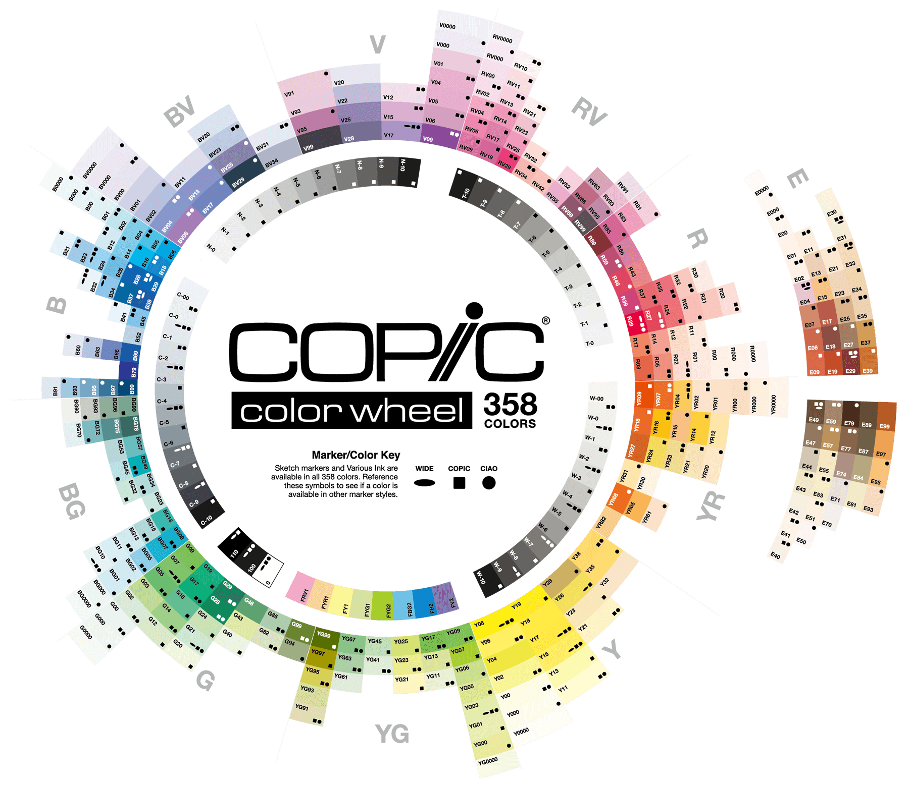 Copic Farbsystem Farbrad / Colorwheel